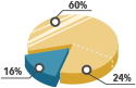 small icon of a pie chart